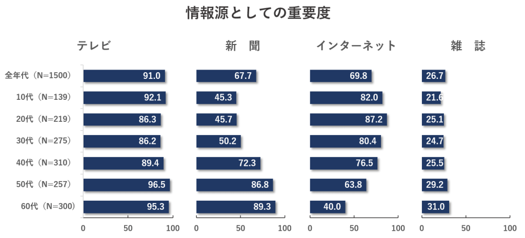 %e6%83%85%e5%a0%b1%e6%ba%90%e3%81%a8%e3%81%97%e3%81%a6%e3%81%ae%e9%87%8d%e8%a6%81%e5%ba%a6