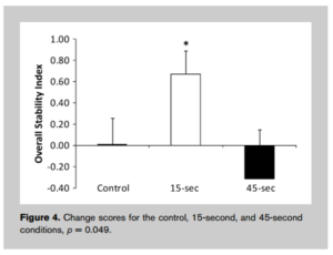 静的ストレッチングによる動的バランスの変化率