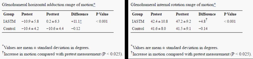IASTMグラストンテクニックによる関節可動域の変化