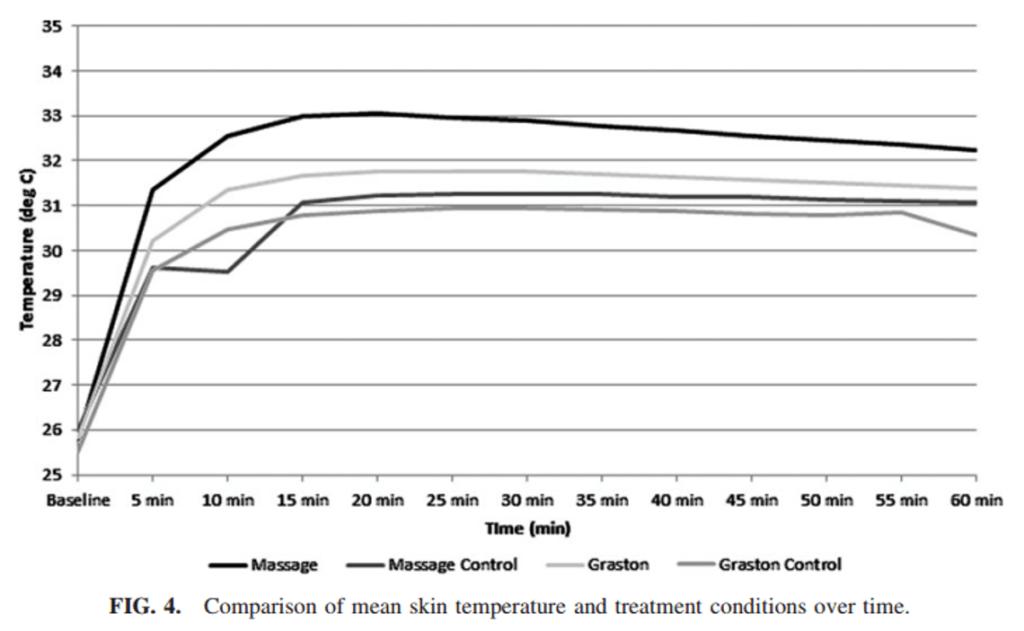 IASTMによる表面皮膚温と血行