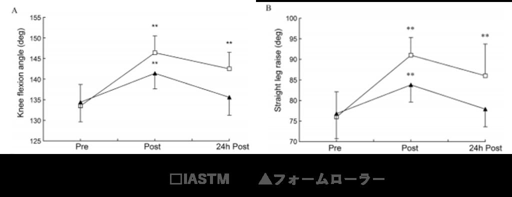 IASTMの関節可動域に対する効果