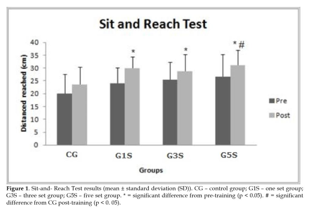 レジスタンストレーニングによる長座体前屈の変化