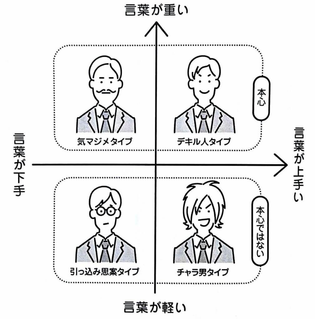 コミュニケーションのタイプ