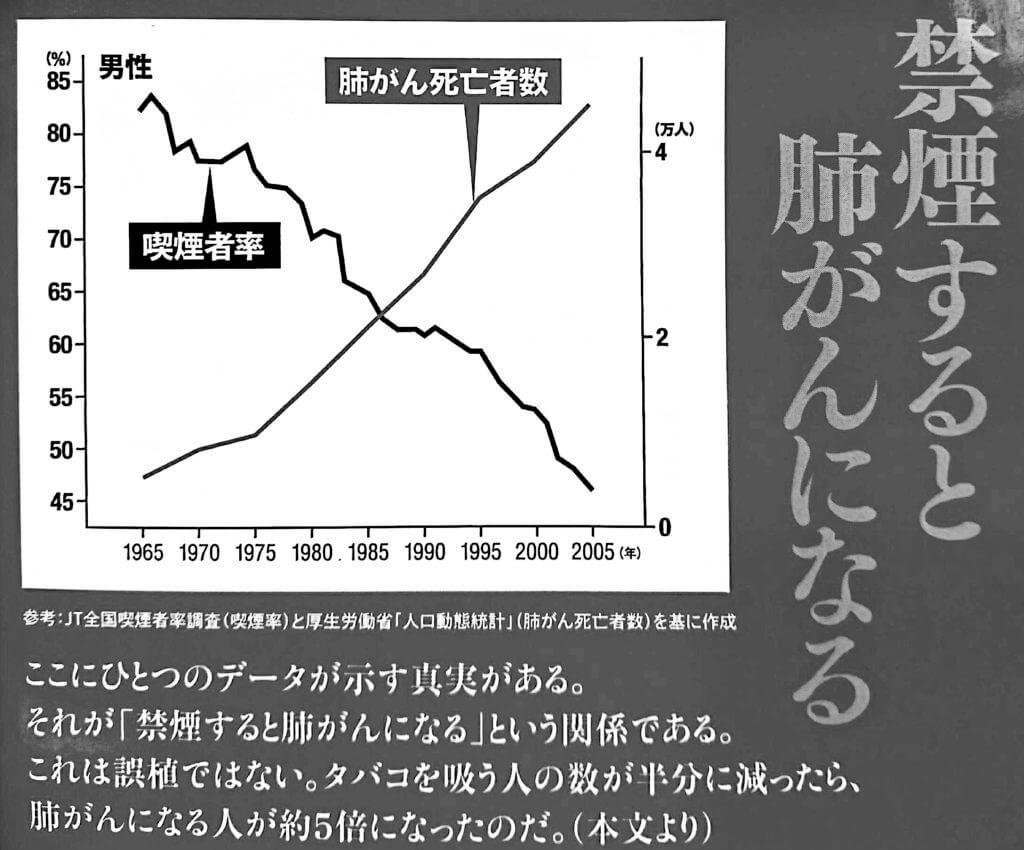 禁煙すると肺がんになるという恐ろしいミスリードを展開する武田氏
