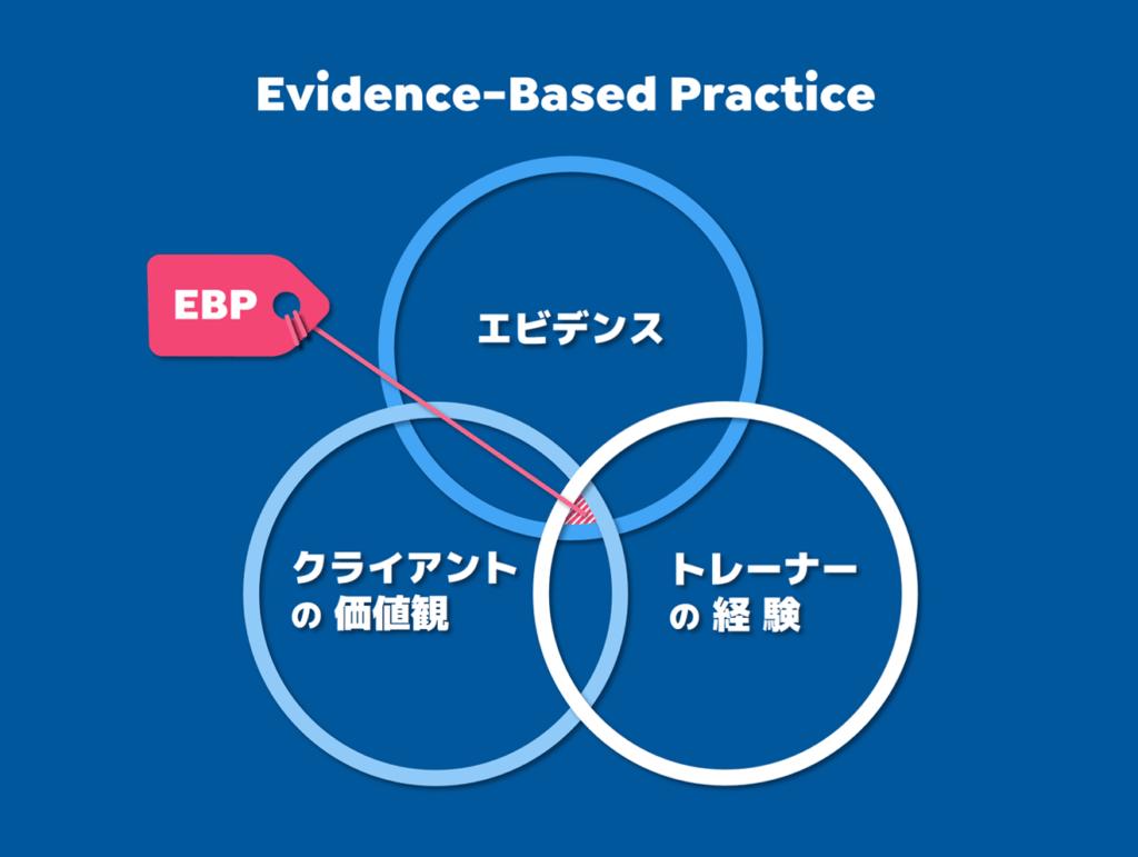 エビデンスに基づいた実践を表す図