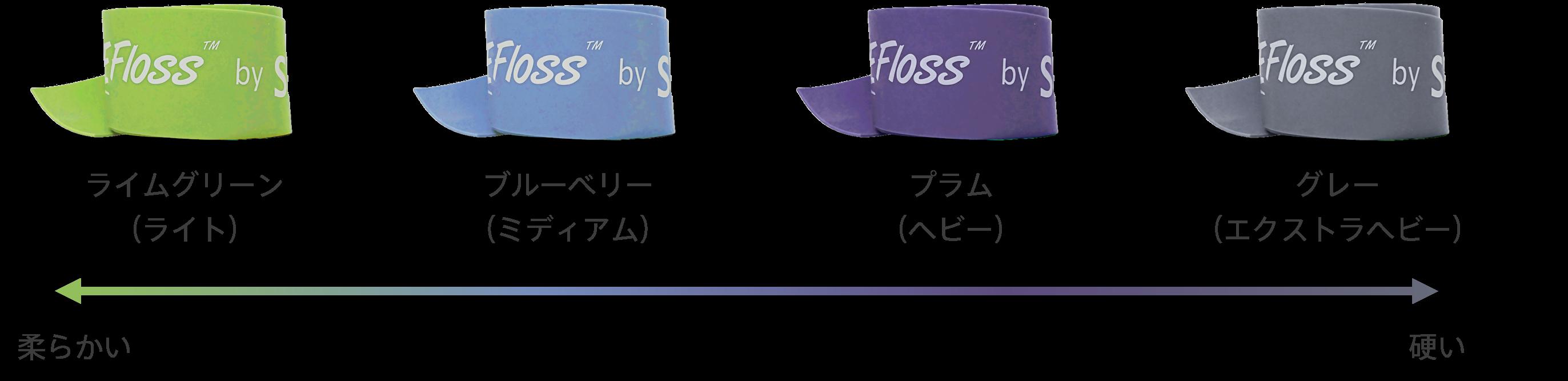 コンプレフロスには4つの強度があり、ライムグリーン、ブルーベリー、プラム、グレーの順に硬くなっていく
