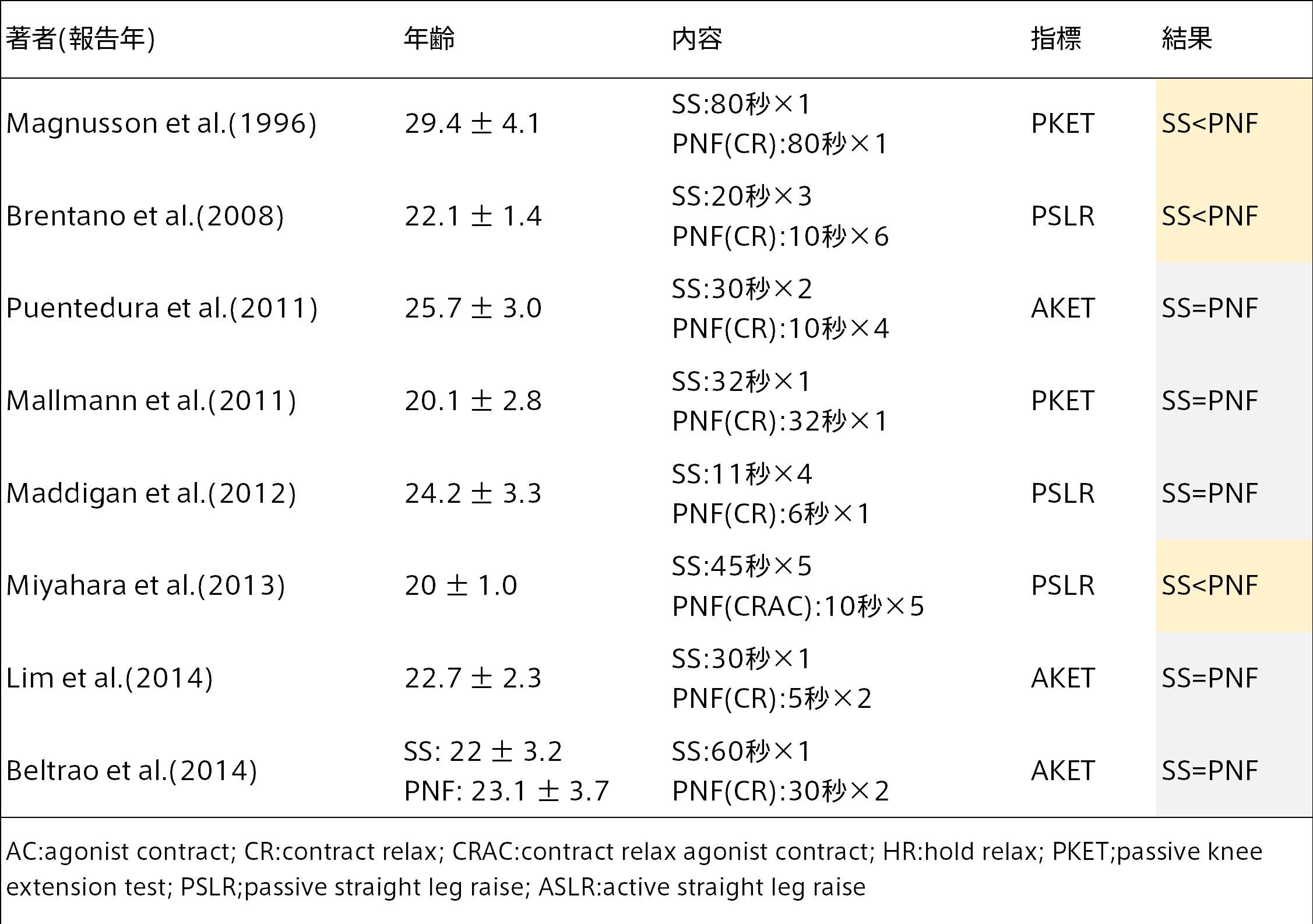 PNFストレッチングの短期的な効果