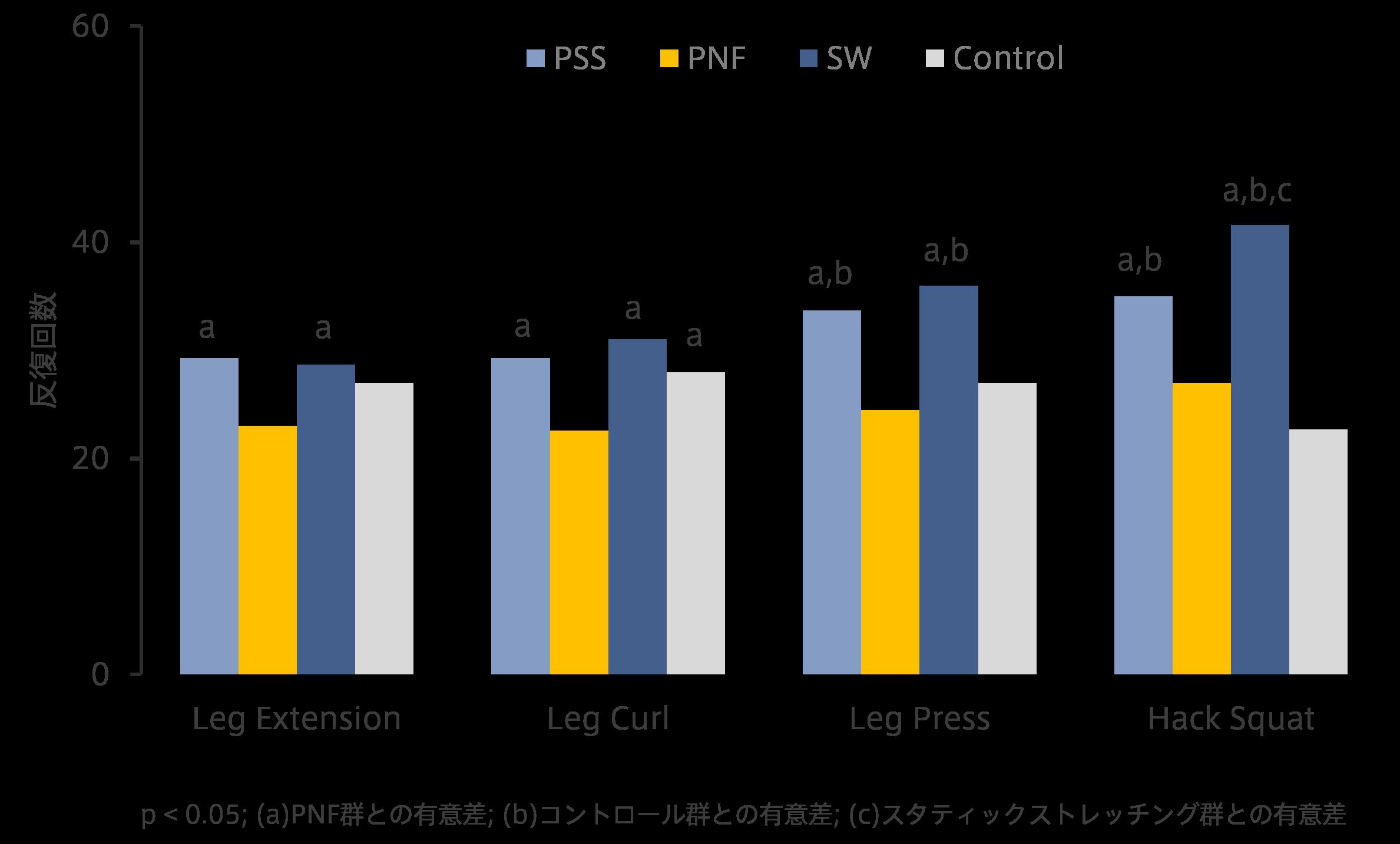 PNFストレッチングは反復回数を減少させる